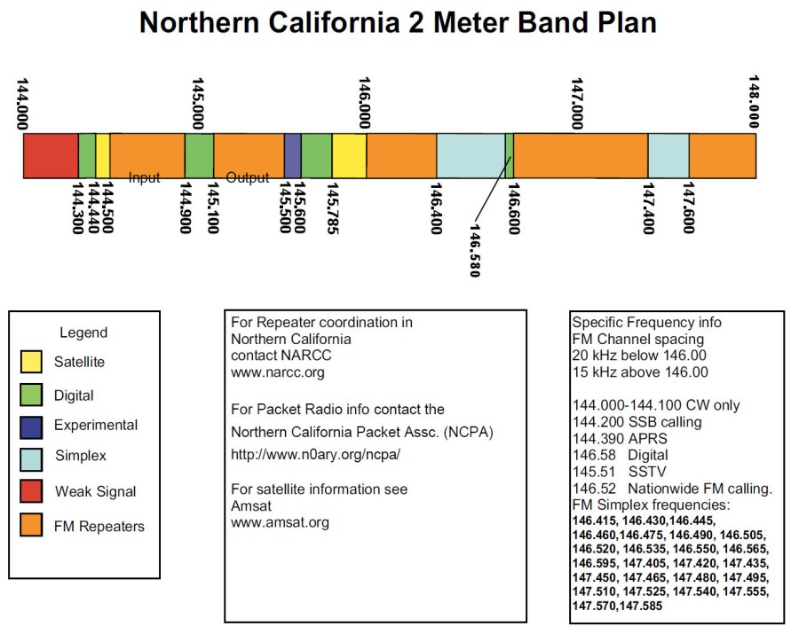 2 Meter Frequency Chart : Meter band pictures to pin on pinterest daddy